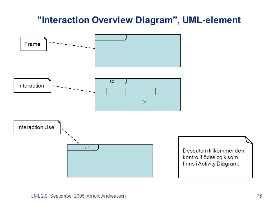 UML 2.0, September 2005, Arnold Andreasson76 Interaction Overview Diagram , UML-element ref sd Frame Interaction Interaction Use Dessutom tillkommer denkontrollflödeslogik somfinns i Activity Diagram.