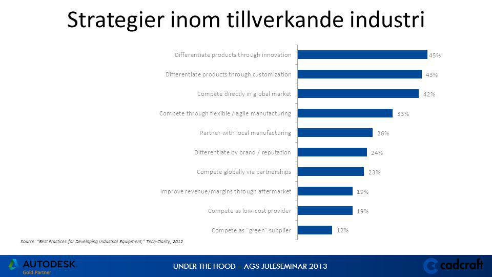 UNDER THE HOOD – AGS JULESEMINAR 2013 Strategier inom tillverkande industri