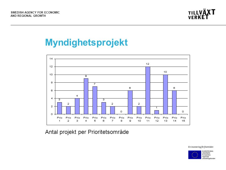 SWEDISH AGENCY FOR ECONOMIC AND REGIONAL GROWTH Myndighetsprojekt Antal projekt per Prioritetsområde