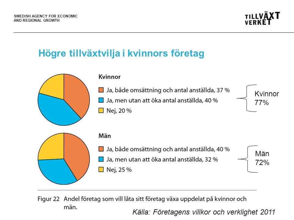 SWEDISH AGENCY FOR ECONOMIC AND REGIONAL GROWTH Högre tillväxtvilja i kvinnors företag Källa: Företagens villkor och verklighet 2011 Kvinnor 77% Män 72%