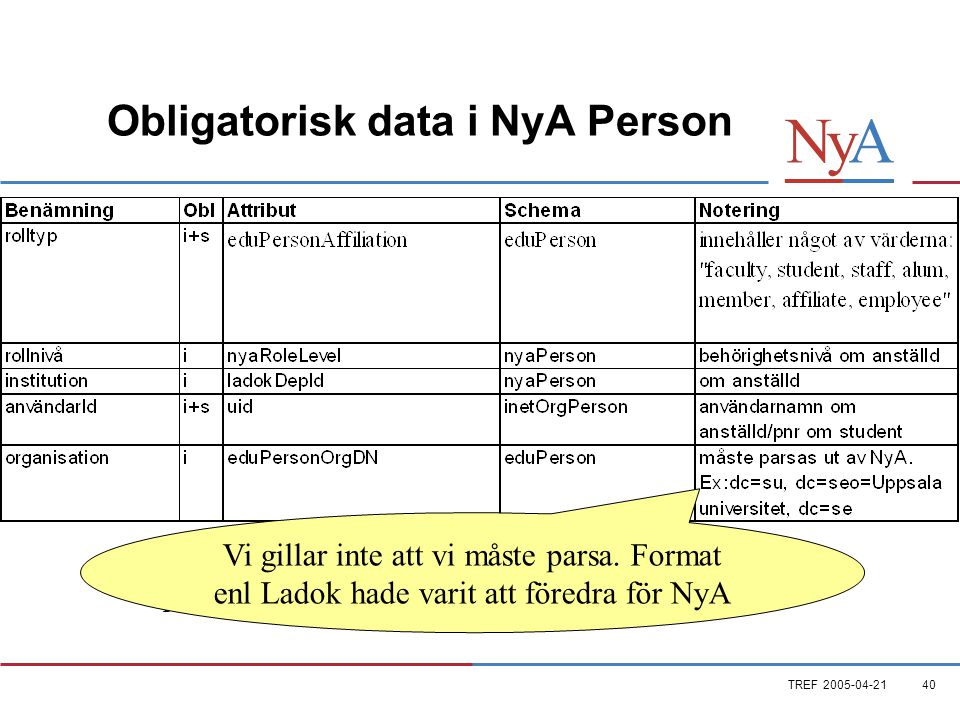TREF Obligatorisk data i NyA Person i= institutionspersonal s=sökande/studenter Vi gillar inte att vi måste parsa.
