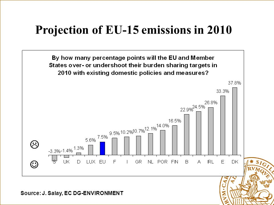 Projection of EU-15 emissions in 2010 Source: J. Salay, EC DG-ENVIRONMENT