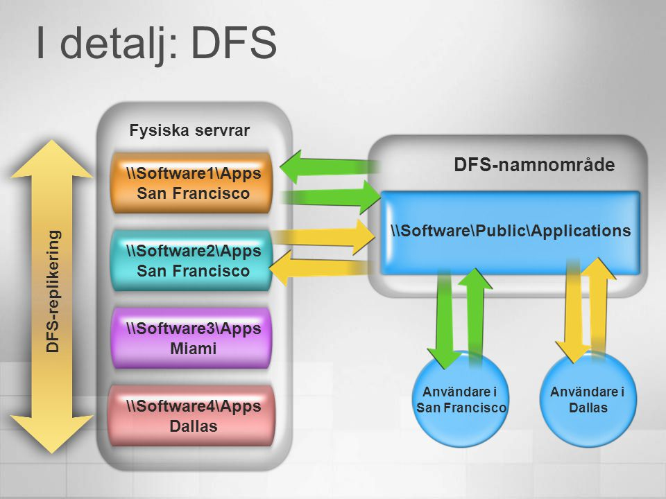 I detalj: DFS \\Software1\Apps San Francisco \\Software2\Apps San Francisco \\Software3\Apps Miami \\Software4\Apps Dallas Fysiska servrar \\Software\Public\Applications DFS-namnområde DFS-replikering Användare i Dallas Användare i San Francisco