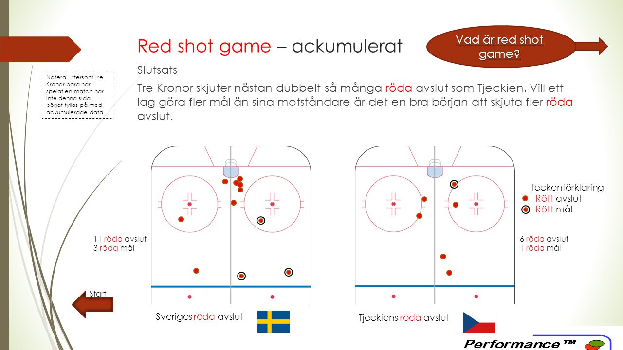Red shot game – ackumulerat Start Vad är red shot game.