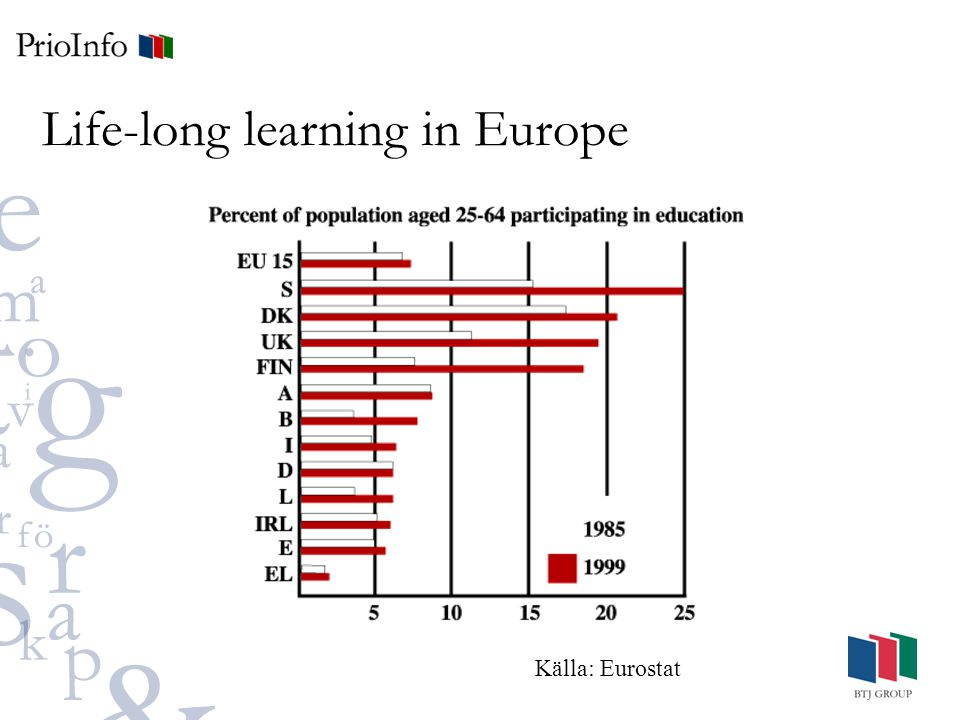 Life-long learning in Europe Källa: Eurostat