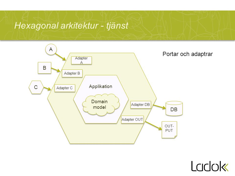 Hexagonal arkitektur - tjänst Applikation Domain model Adapter A Adapter B Adapter C Adapter DB Adapter OUT A A B B C C DB OUT- PUT Portar och adaptrar