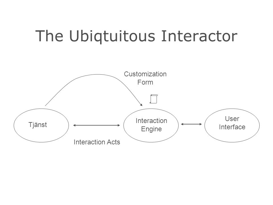 The Ubiqtuitous Interactor Tjänst Interaction Engine User Interface Interaction Acts Customization Form