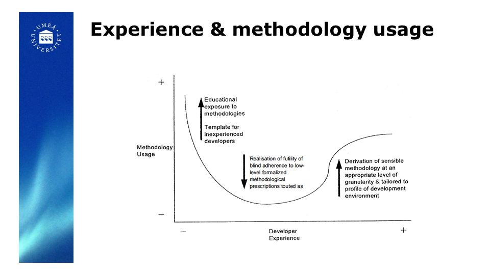 Experience & methodology usage