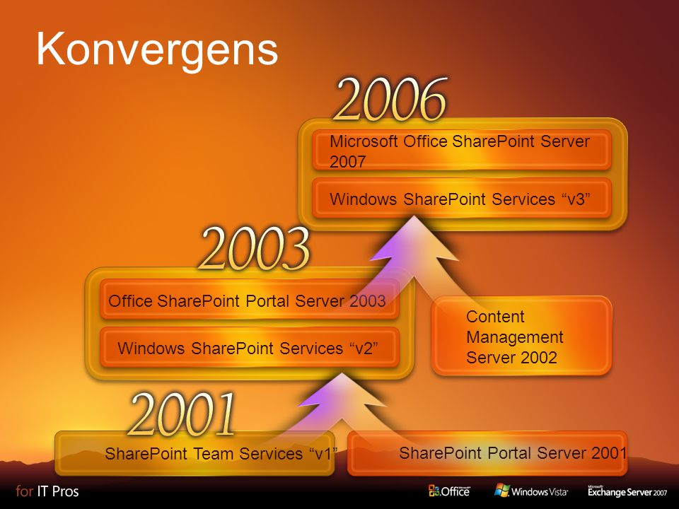 Microsoft Office SharePoint Server 2007 Windows SharePoint Services v3 SharePoint Portal Server 2001 SharePoint Team Services v1 Content Management Server 2002 Office SharePoint Portal Server 2003 Windows SharePoint Services v2 Konvergens