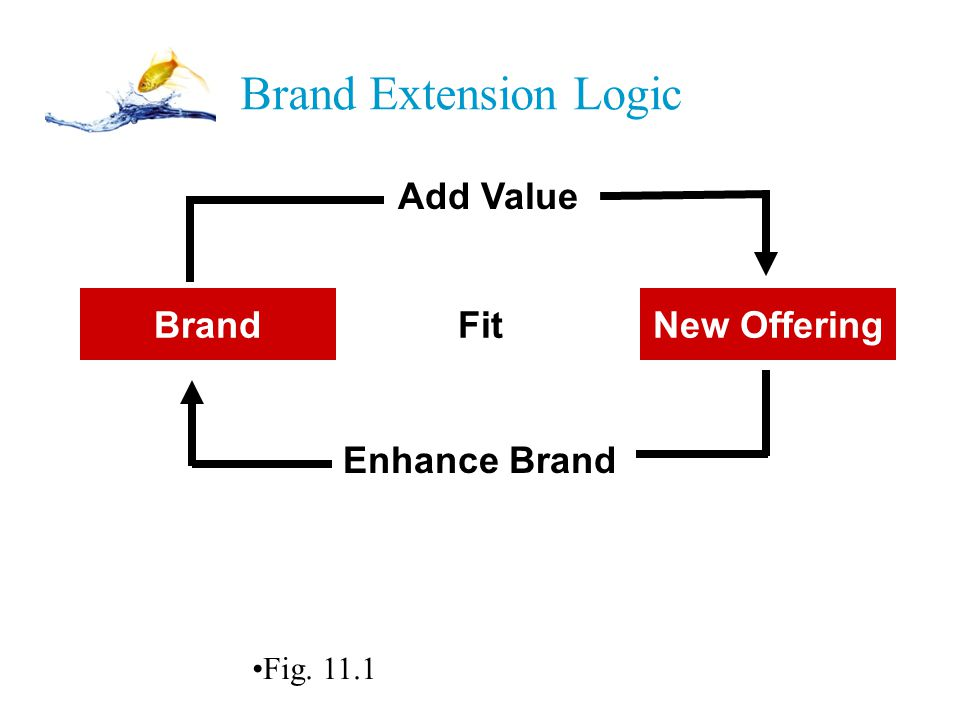 PPT 11-6 Brand Extension Logic BrandNew Offering Add Value Enhance Brand Fit Figure 11.1 Fig. 11.1