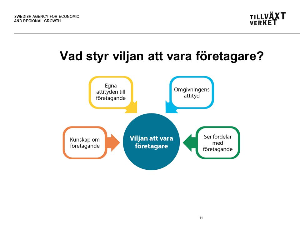 SWEDISH AGENCY FOR ECONOMIC AND REGIONAL GROWTH 11 Vad styr viljan att vara företagare