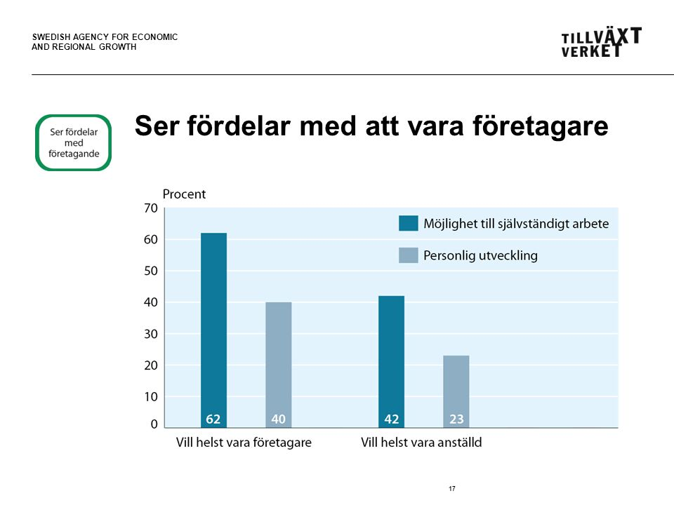 SWEDISH AGENCY FOR ECONOMIC AND REGIONAL GROWTH 17 Ser fördelar med att vara företagare