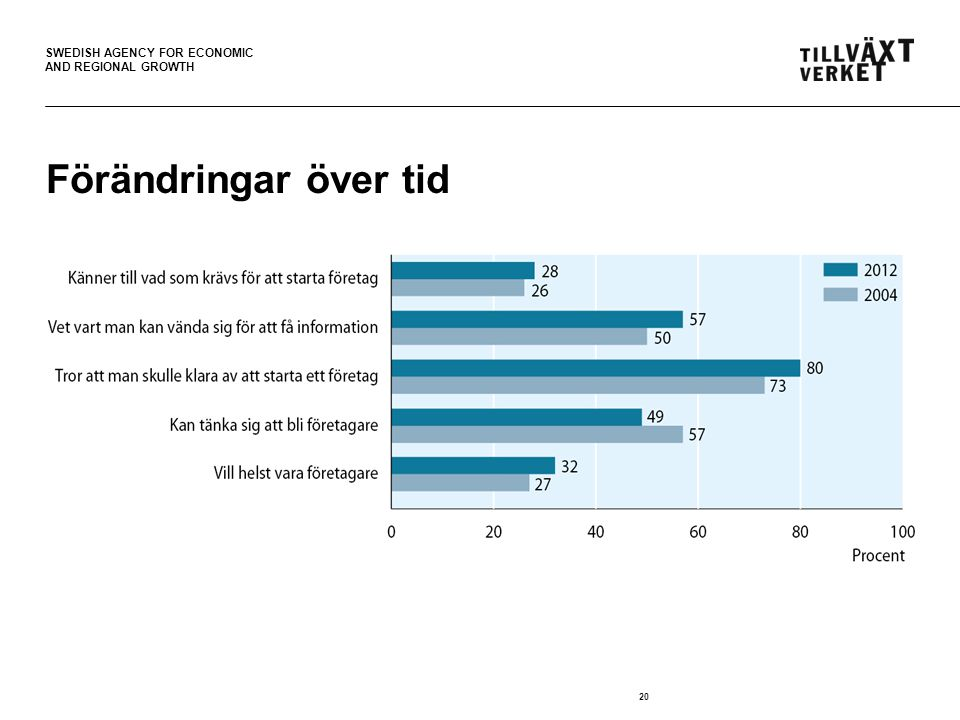 SWEDISH AGENCY FOR ECONOMIC AND REGIONAL GROWTH 20 Förändringar över tid