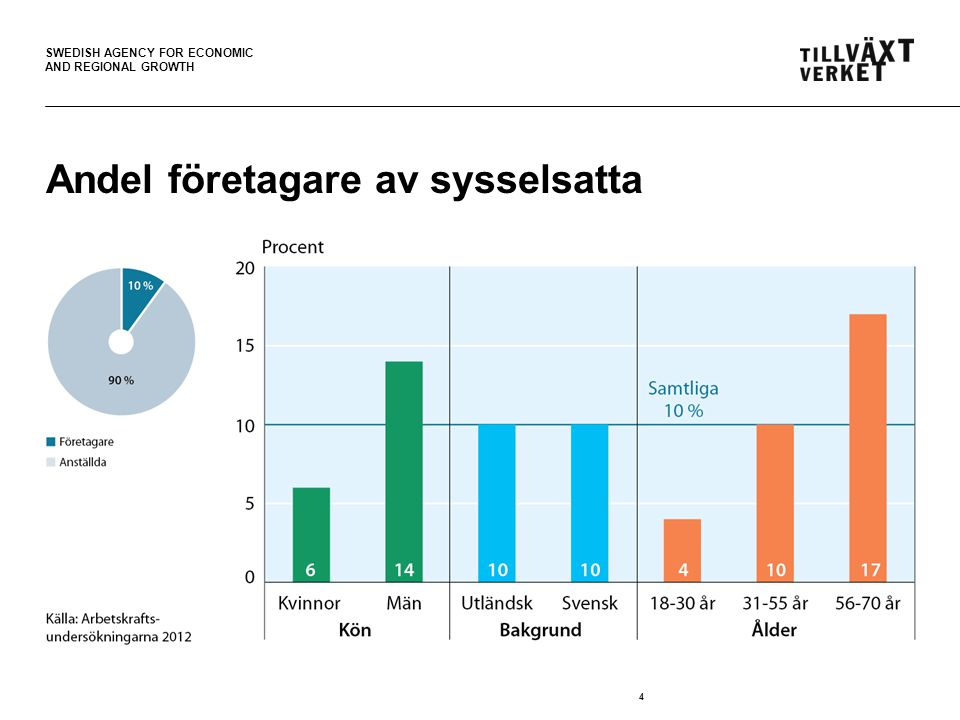 SWEDISH AGENCY FOR ECONOMIC AND REGIONAL GROWTH 4 Andel företagare av sysselsatta