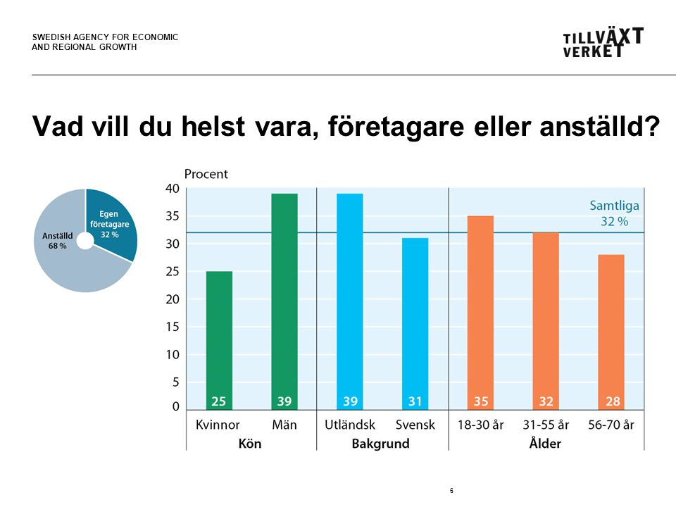 SWEDISH AGENCY FOR ECONOMIC AND REGIONAL GROWTH 6 Vad vill du helst vara, företagare eller anställd