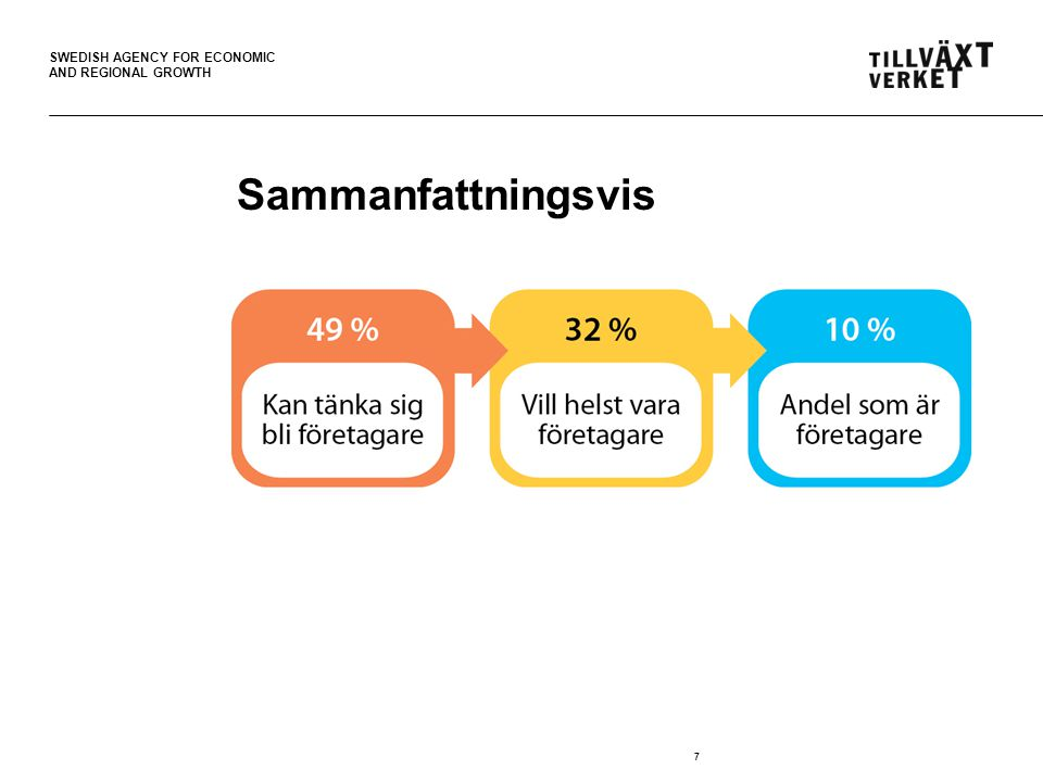 SWEDISH AGENCY FOR ECONOMIC AND REGIONAL GROWTH 7 Sammanfattningsvis