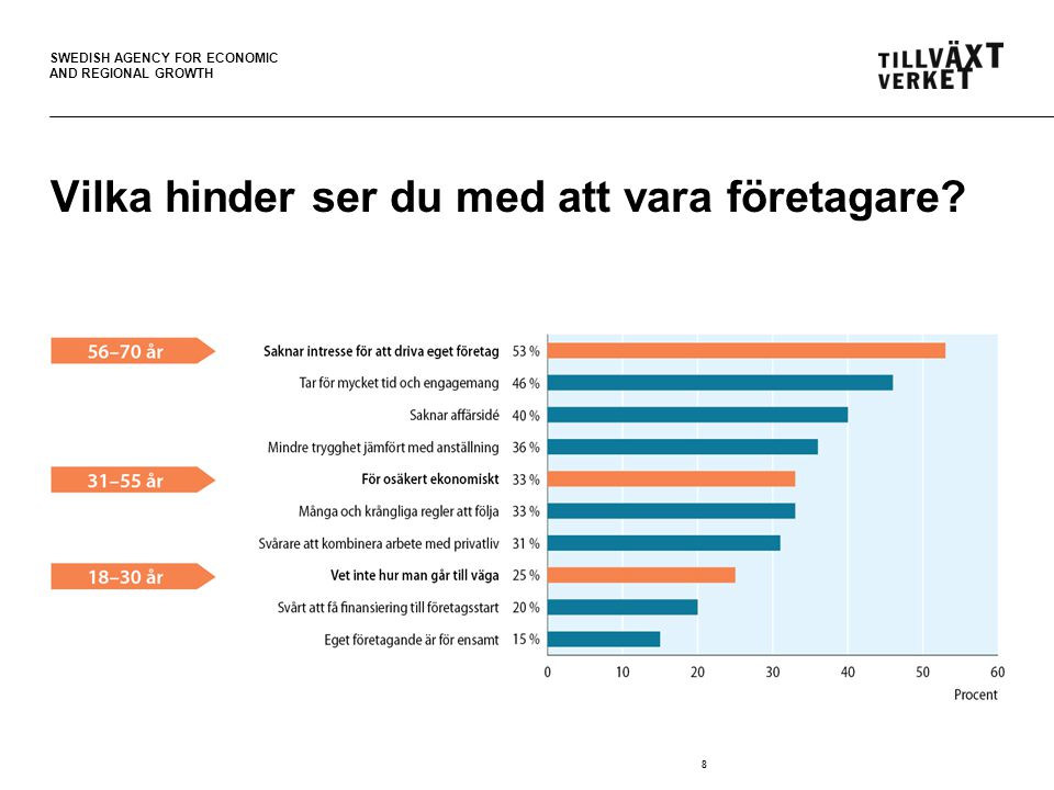 SWEDISH AGENCY FOR ECONOMIC AND REGIONAL GROWTH 8 Vilka hinder ser du med att vara företagare