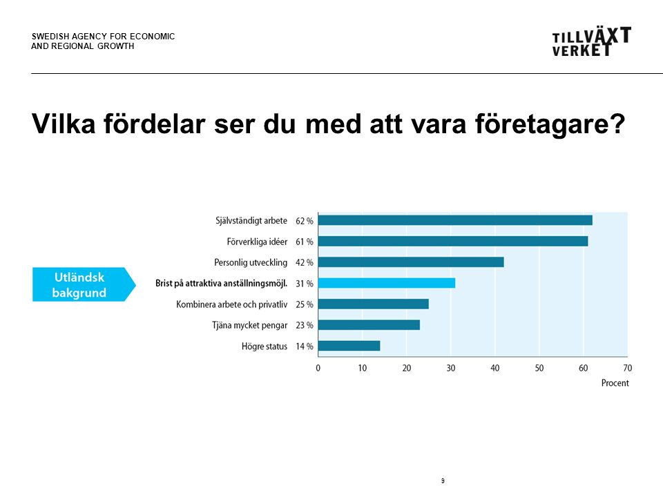 SWEDISH AGENCY FOR ECONOMIC AND REGIONAL GROWTH 9 Vilka fördelar ser du med att vara företagare