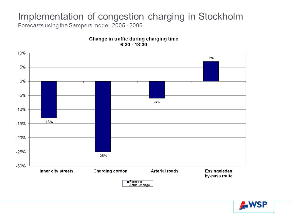 Implementation of congestion charging in Stockholm Forecasts using the Sampers model,